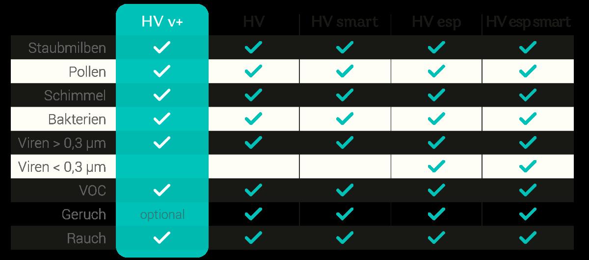 Filtertabelle Luftreiniger im Vergleich