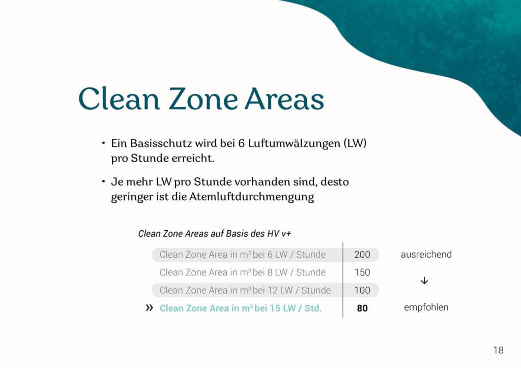 Clean Zone Areas - Luftumwäzung pro Stunde